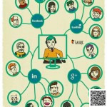 Las redes sociales y las nuevas formas de interacción con el cliente