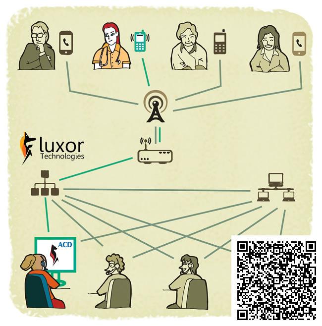 Módulo ACD de Luxor Contact Suite Luxor Technologies
